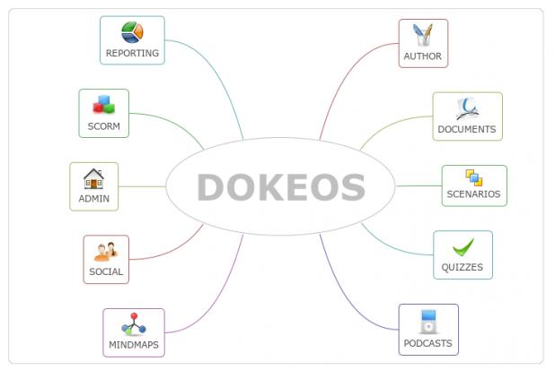 Dokeos erbjuder alla verktyg som behövs för att genomföra distansbaserat e-lärande.